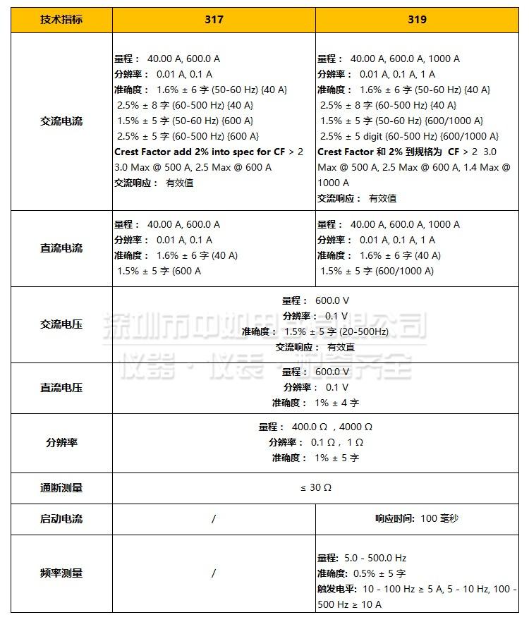 福禄克-317,319-详情_06.jpg